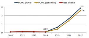 Elaboración propia con datos de FOMC actualizados a octubre