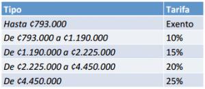 Fuente: Ministerio de Hacienda